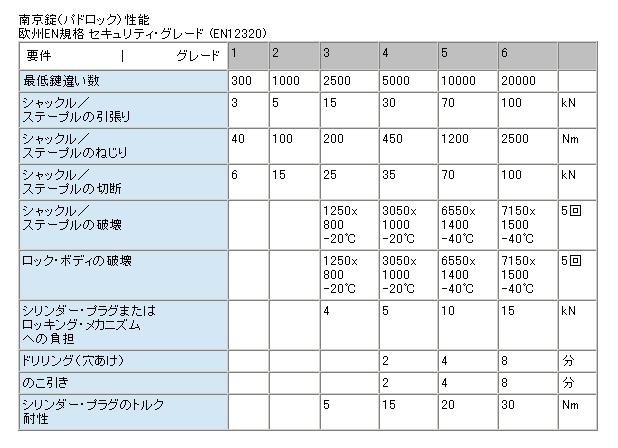 アブロイ(ABLOY)南京錠 PL320C/20(50)